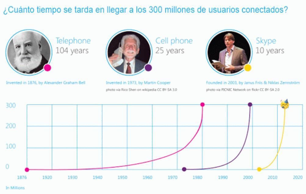 10 años de Skype