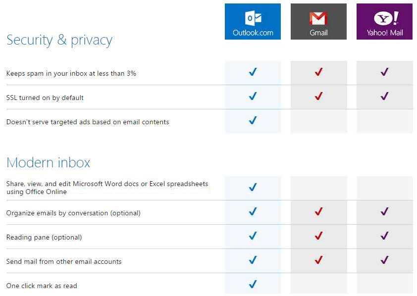 Diferencias entre Outlook.com, Gmail y Yahoo Mail