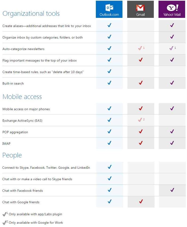 Outlook.com vs Gmail vs Yahoo Mail
