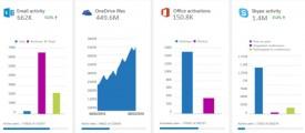 Reportes administrativos de Office 365