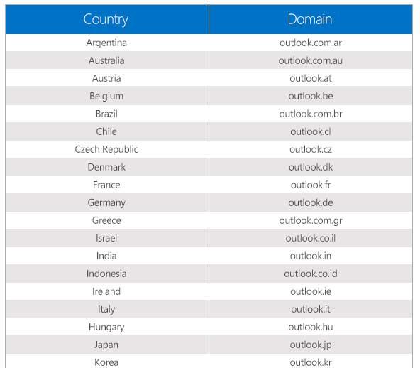 dominios-Outlook-correo-nuevos
