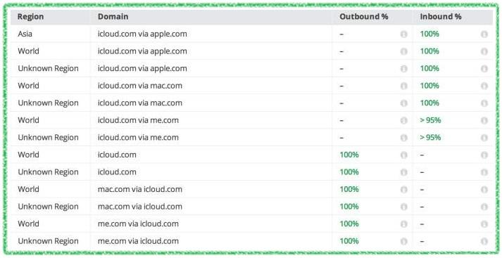 iCloud encripta los correos dirigidos a Outlook.com