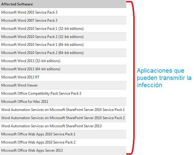 virus que se transmite por Outlook.com